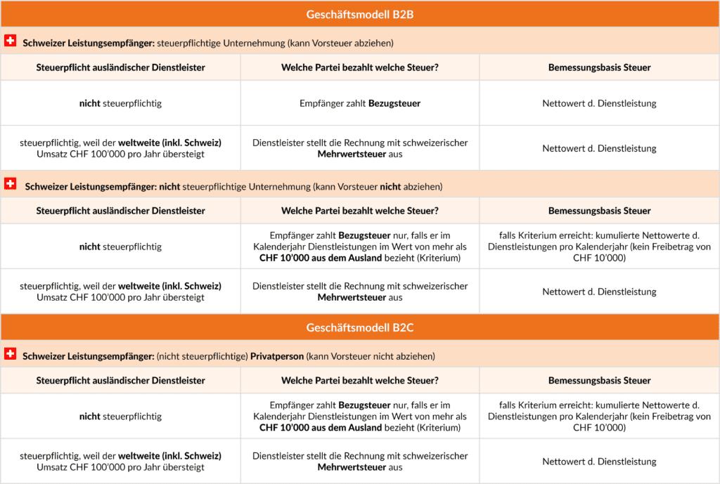 B2B und B2C Geschäftsmodelle
