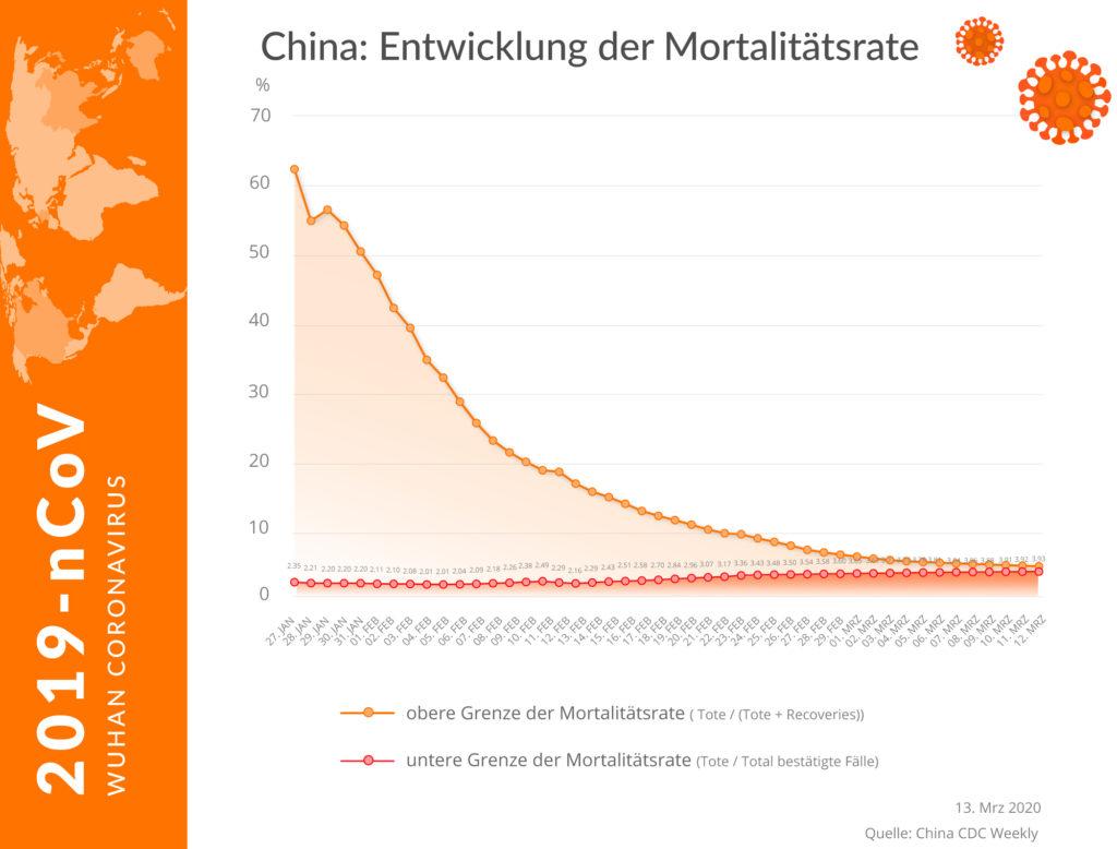 Mortalitätsrate Coronavirus