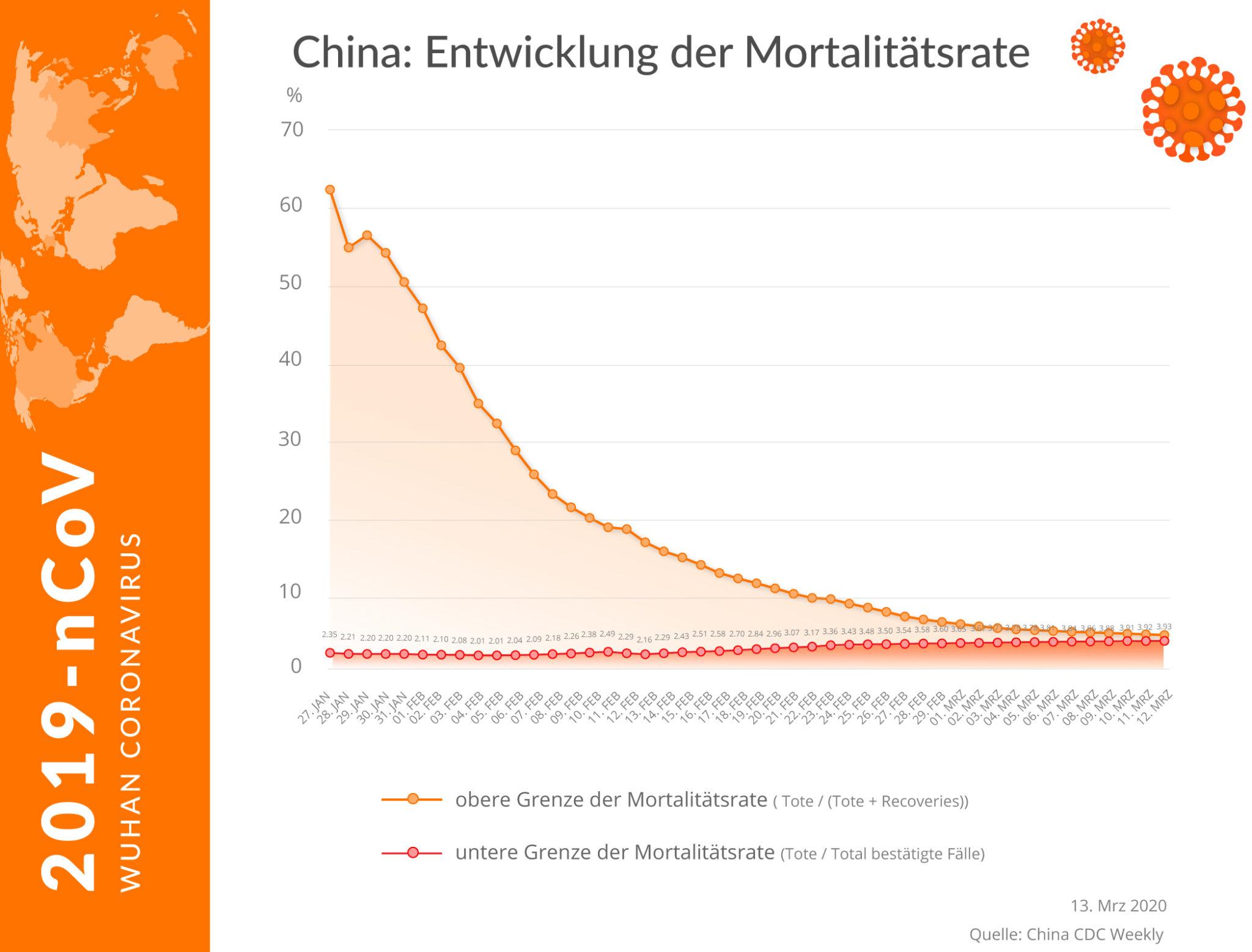 entwicklung der mortalitätsrate in china 13032020