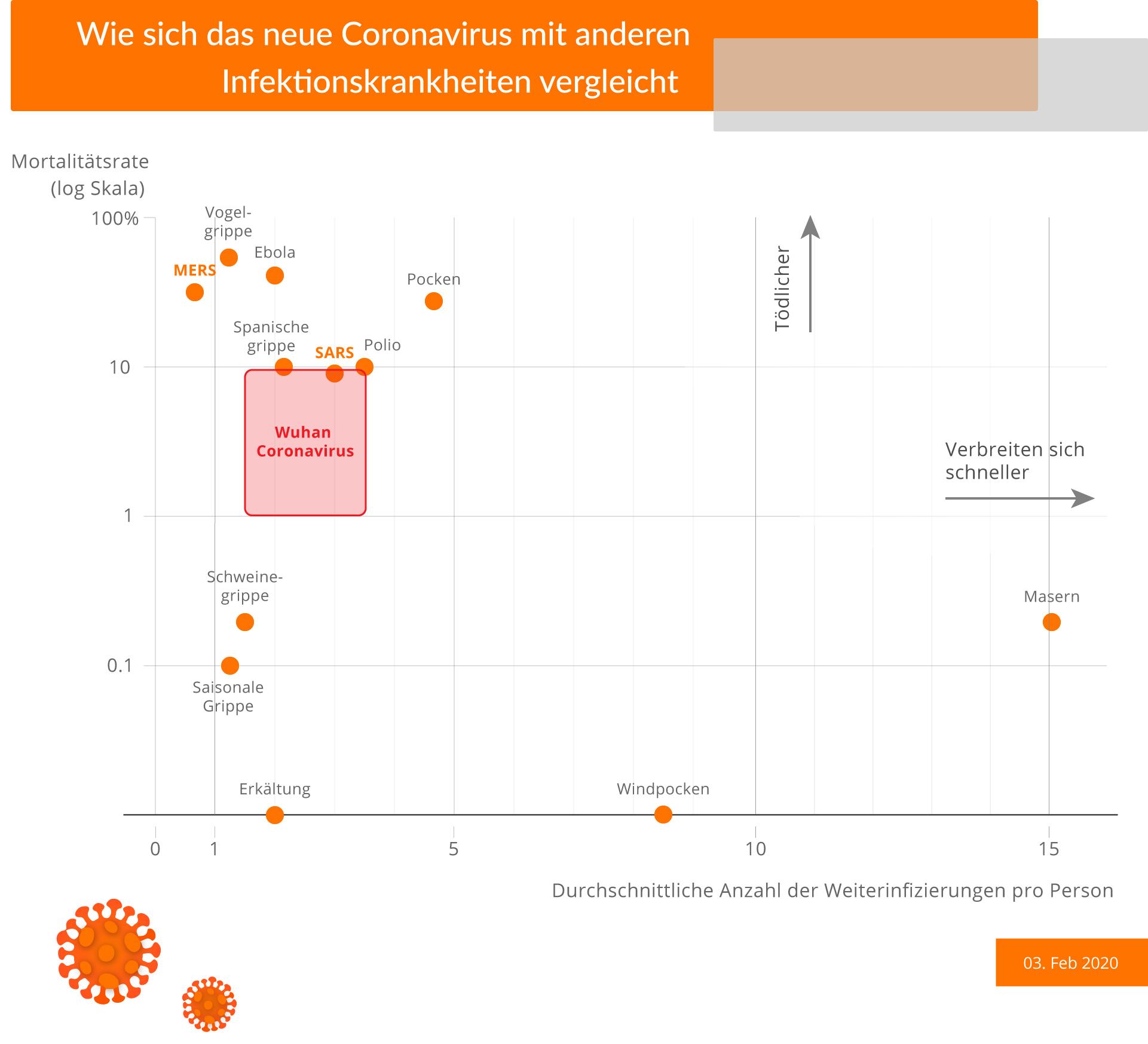 wie sich das neue coronavirus mit anderen infektionskrankheiten vergleich
